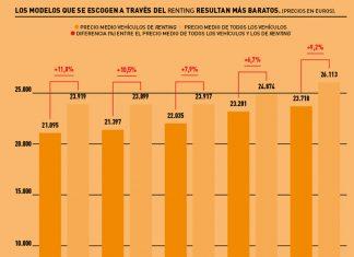 'Renting' vs el resto de vehículos