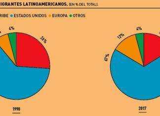 Descienden los flujos migratorios desde América Latina